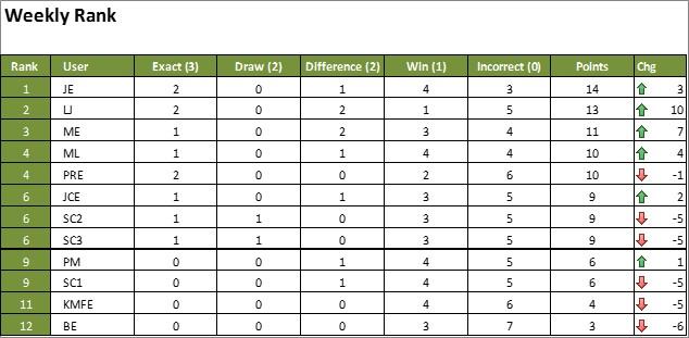 standings premier league