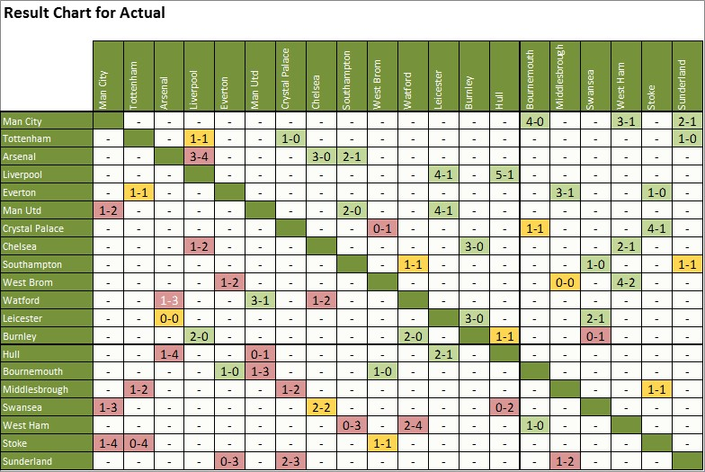 _05_01_cross_table-scores_actual