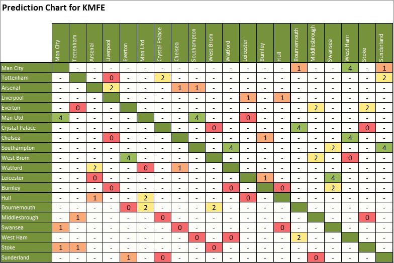_06_03_cross_table_predicts_kmfe